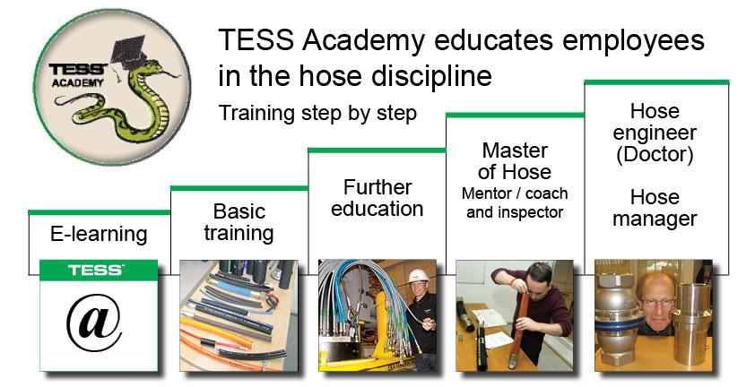 TESS Academy educates employees in the hose discipline.